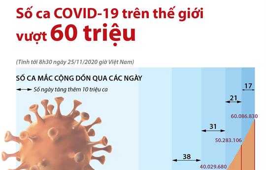 Số ca COVID-19 trên thế giới vượt 60 triệu (tới 8h30 ngày 25/11/2020 giờ Việt Nam)