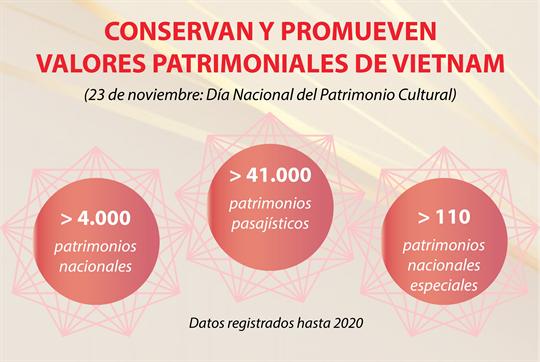Conservan y promueven valores patrimoniales de Vietnam
