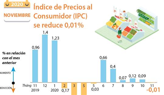 Índice de Precios al Consumidor (IPC) reduce 0,01%