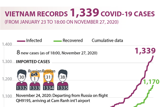 Vietnam records 1,339 COVID-19 cases