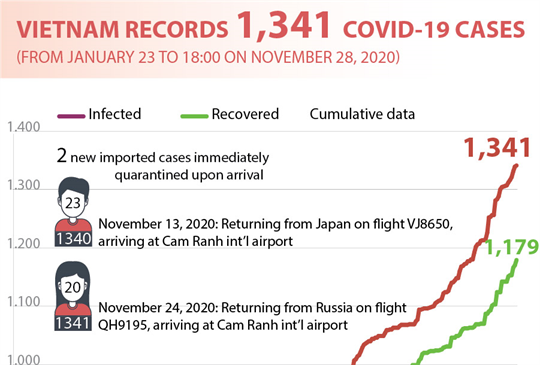 Vietnam records 1,341 COVID-19 cases