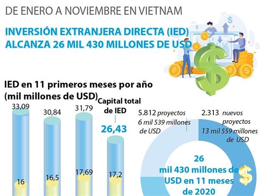 IED alcanza 26 mil 430 millones de dólares de enero a noviembre