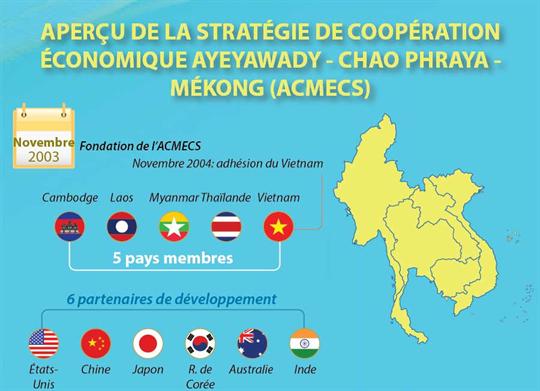 Aperçu de la la Stratégie de coopération économique Ayeyawady-Chao Phraya-Mékong