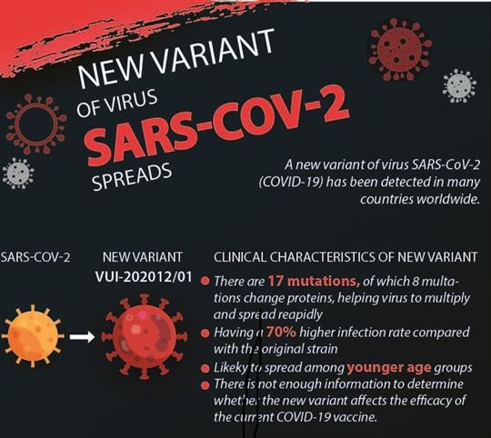 New variant of virus SARS-COV-2 spreads