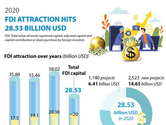 2020 FDI attraction hits 28.35 billion USD