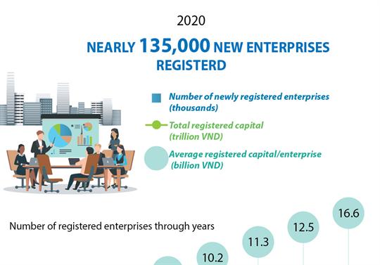 Nearly 135,000 new enterprises registered in 2020