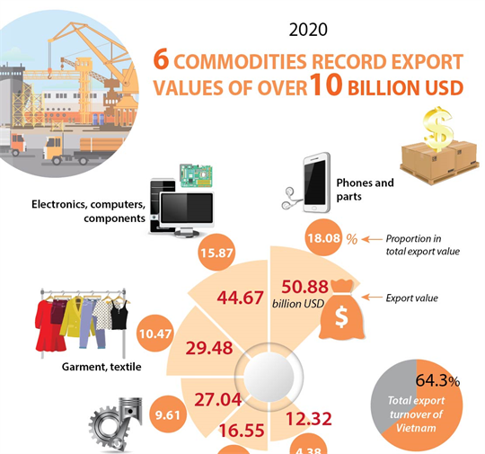 Six commodities record export values of over10 billion USD