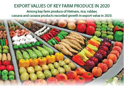 Export values of key farm produce in 2020