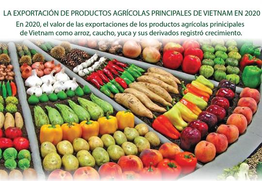 El valor de las exportaciones de productos agrícolas de Vietnam en 2020