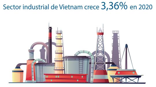 Sector industrial de Vietnam crece 3,36 por ciento en 2020