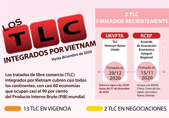 TLC integrados por Vietnam