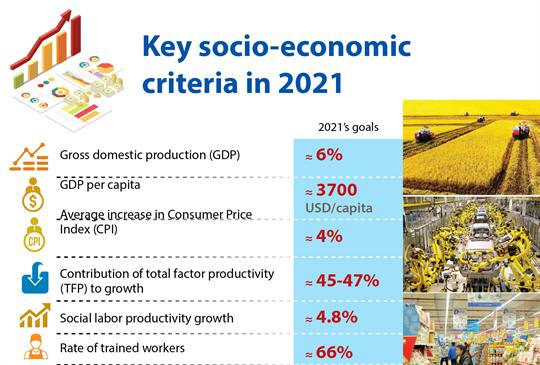 Key socio-economic targets in 2021