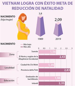 Vietnam logra con éxito meta de reducción de natalidad