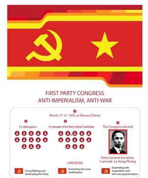 First Party Congress: Anti-imperialism, anti-war