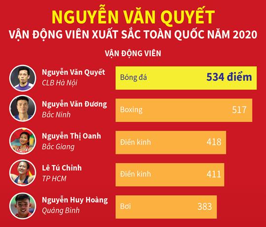 Nguyễn Văn Quyết - vận động viên xuất sắc toàn quốc năm 2020