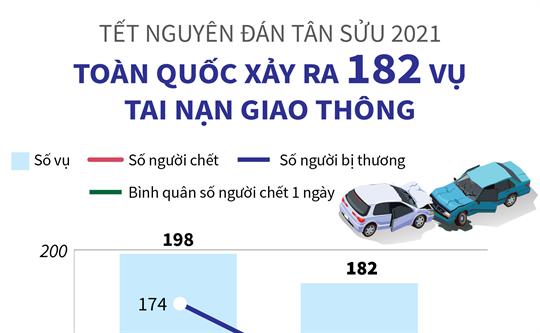 Tết Nguyên đán Tân Sửu 2021: Toàn quốc xảy ra 182 vụ tai nạn giao thông