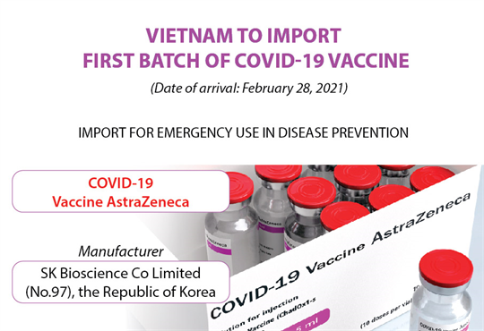 Vietnam to import first batch of Covid-19 vaccine