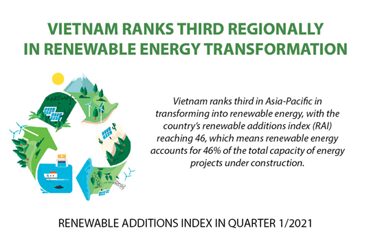 Vietnam ranks third regionally in renewable energy transformation