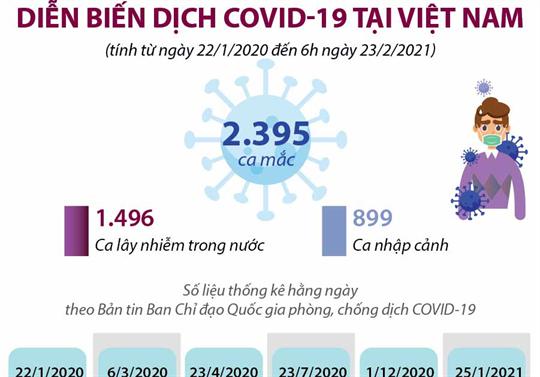 Diễn biến dịch COVID-19 tại Việt Nam (tính từ ngày 22/1/2020 đến 6h ngày 23/2/2021)