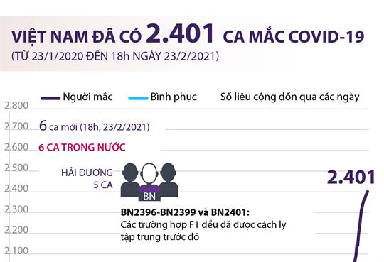 Việt Nam đã có 2.401 ca mắc COVID-19 (từ 23/1/2020 đến 18h ngày 23/2/2021)