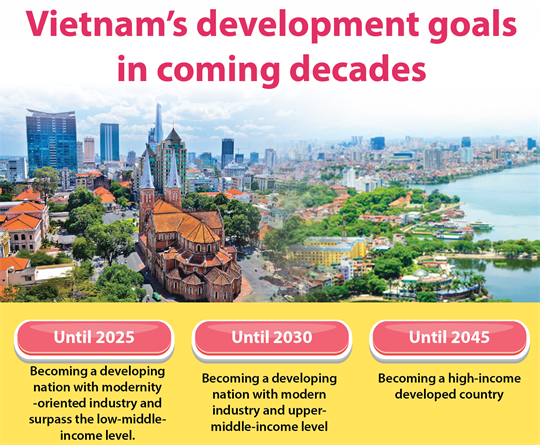 Vietnam's development goals in coming decades