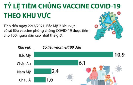 Tỷ lệ tiêm chủng vaccine COVID-19 theo khu vực