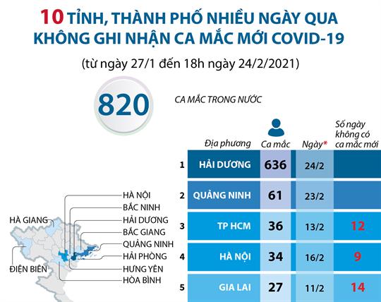 10 tỉnh, thành phố nhiều ngày qua không ghi nhận ca mắc mới COVID-19 (từ ngày 27/1 đến 18h ngày 24/2/2021)