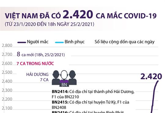Việt Nam đã có 2.420 ca mắc COVID-19 (từ 23/1/2020 đến 18h ngày 25/2/2021)