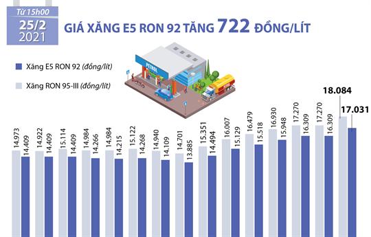 Giá xăng E5 RON 92 tăng 722 đồng/lít