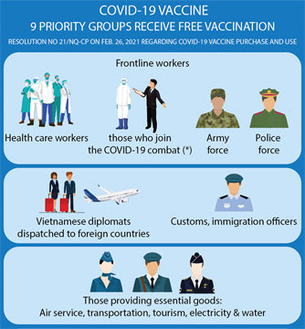 Priority groups in COVID-19 vaccination plan