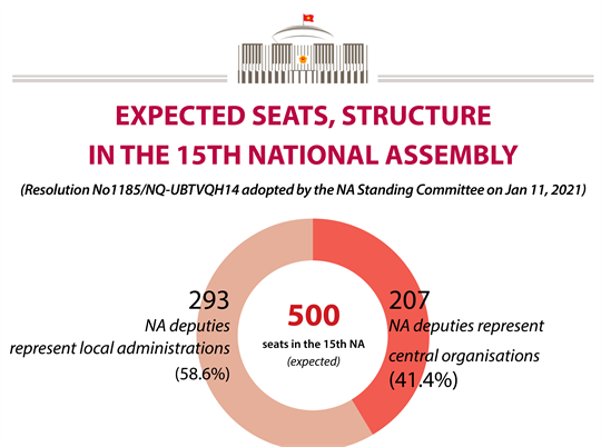 Expected seats, structure in the 15th National Assembly