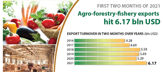 Agro-forestry-fishery exports  hit 6.17 bln USD