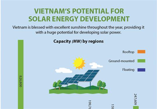Vietnam's potential for solar energy development