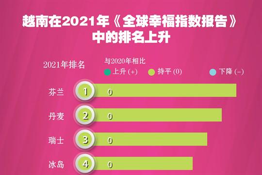 图表新闻:越南在2021年《全球幸福指数报告》中的排名上升