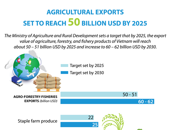 Agricultural exports set to reach 50 billion USD by 2025