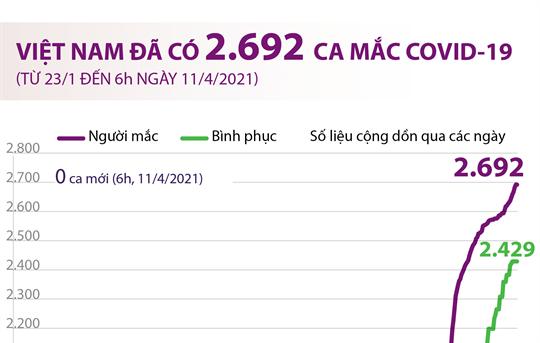 Việt Nam đã có 2.692 ca mắc COVID-19 (từ 23/1/2020 đến 6h ngày 11/4/2021)