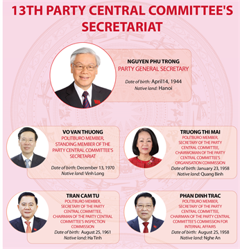 13th Party Central Committee's Secretariat