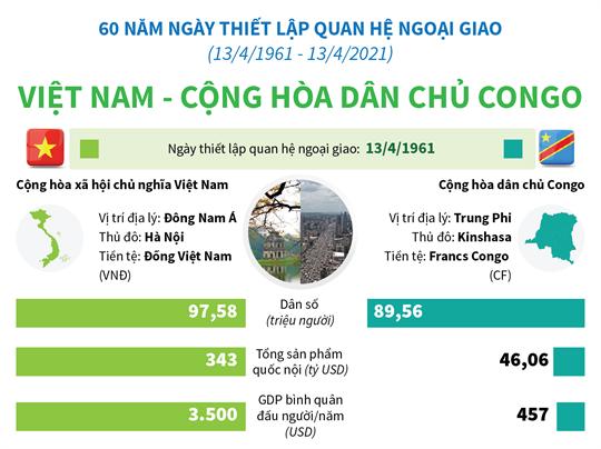 Quan hệ Việt Nam - Cộng hòa dân chủ Congo