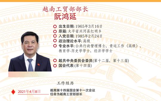 阮鸿延被任命为越南工贸部部长