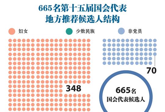 665名第十五届国会代表地方推荐候选人结构