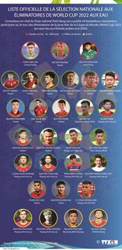 Liste officielle de la sélection nationale aux éliminatoires de World Cup 2022