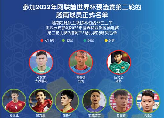 参加2022年阿联酋世界杯预选赛第二轮的越南球员正式名单