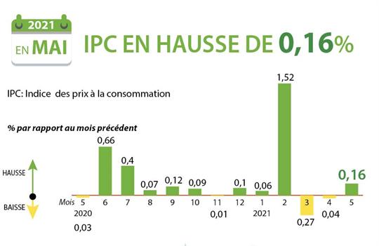 Mai: l'IPC du pays en hausse de 0,16% par rapport au mois précédent