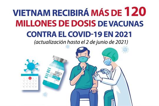 Vietnam recibirá más de 120 millones de dosis de vacunas contra el COVID-19 en 2021