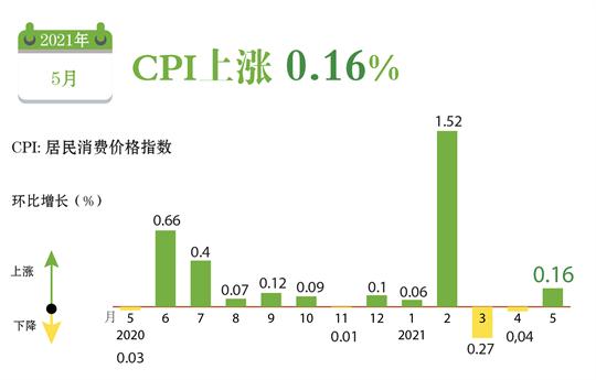 CPI上涨 0.16%