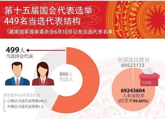 第十五届国会代表选举结果出炉 449名当选国会代表