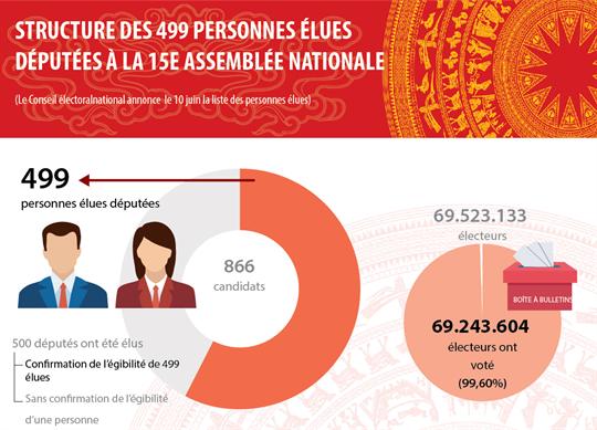 Structure des 499 personnes élues députées à la 15e Assemblée nationale