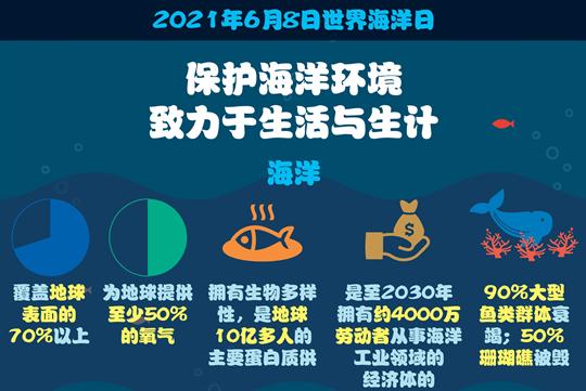 图表新闻:保护海洋环境 致力于生活与生计