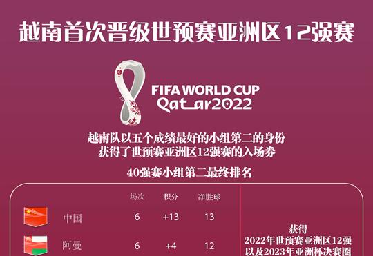 越南队首次晋级世预赛亚洲区12强赛