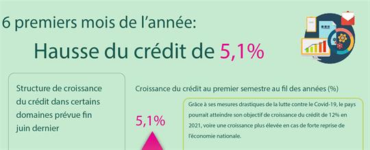 Six premiers mois de l'année: Hausse du crédit de 5,1%